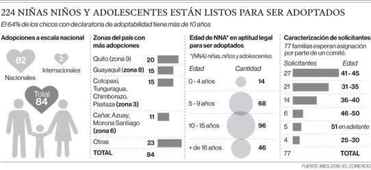 Requisitos para la adopción de un niño en Ecuador Estadísticas