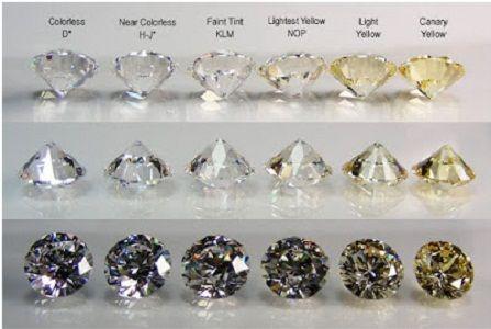 GIA Diamond Resources