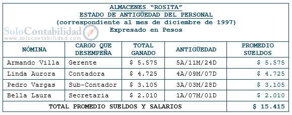 indemnización |  Hoja de cálculo salarial |  Contabilidad ...